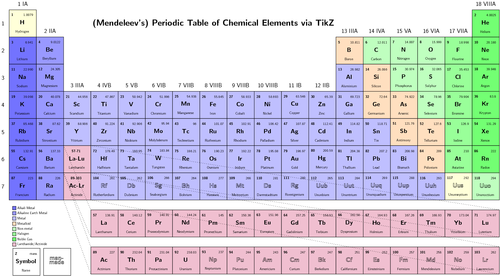 Periodic Table Revised